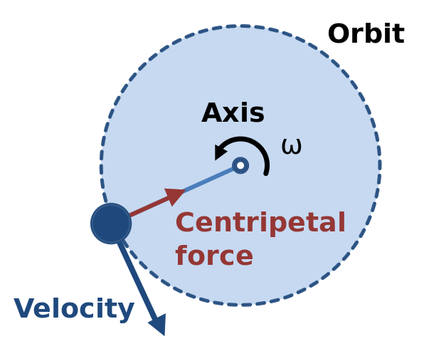 Centripetal_force_diagram