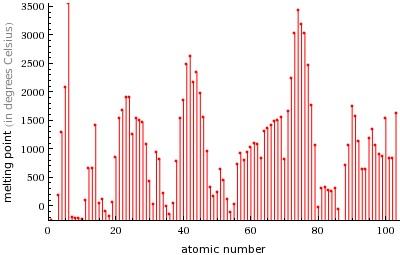 Temperatura de fusión de los elementos químicos por peso atómico